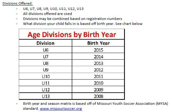 Soccer Age Chart